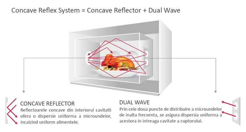 Concave Reflex System